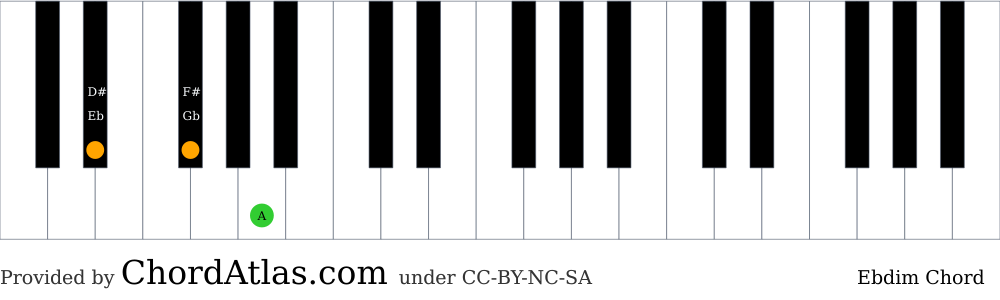 Piano chord chart for the E flat diminished chord (Ebdim). The notes Eb, Gb and A are highlighted.
