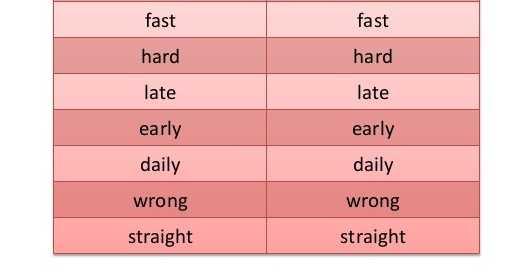 Adverbs – Zarflar