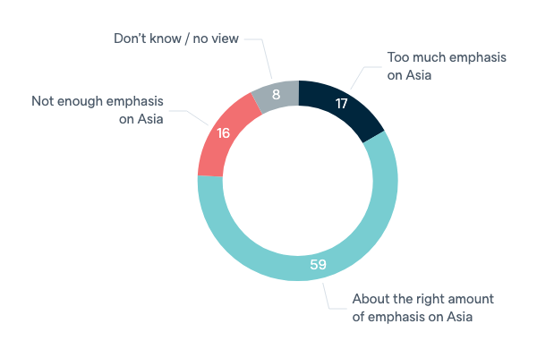 Australian policy towards Asia - Lowy Institute Poll 2020