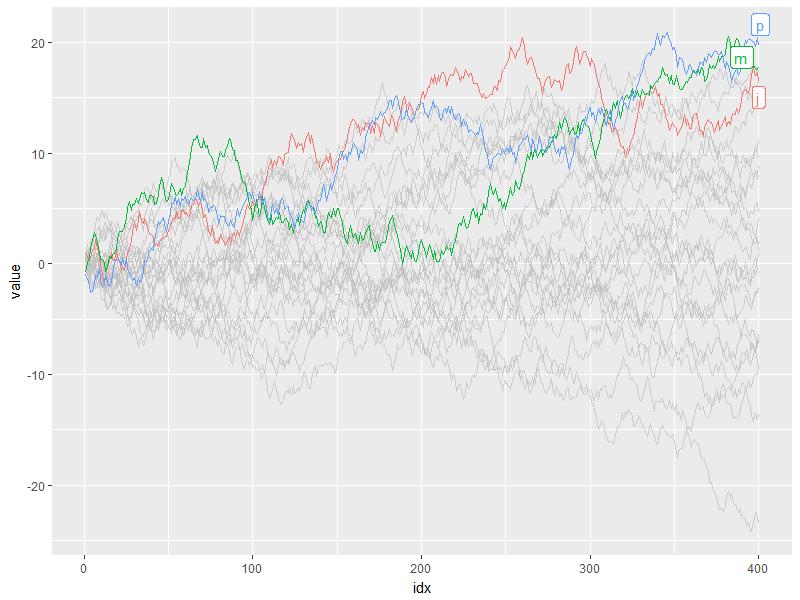 plot of chunk gghighlight-line-basic