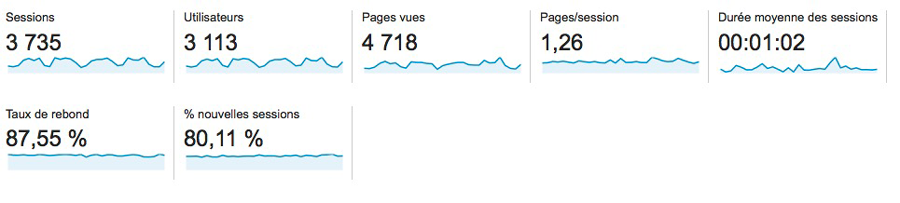 les indicateurs clés dans google analytics