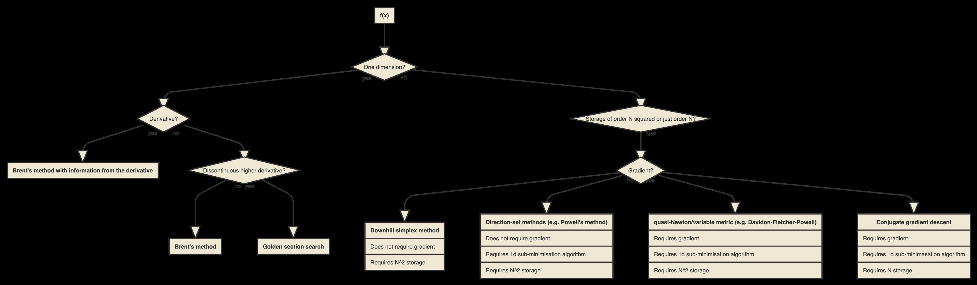 Optimisation flowchart