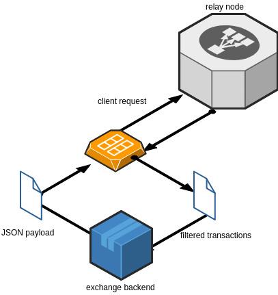 A diagram demonstrating the transaction flow in Public API