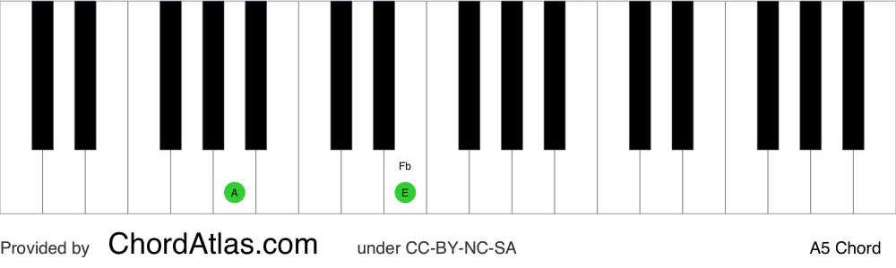 Piano chord chart for the A fifth chord (A5). The notes A and E are highlighted.