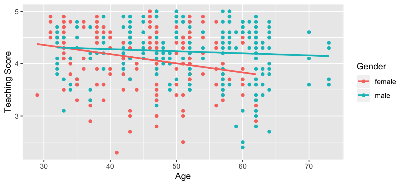 Colored scatterplot of relationship of teaching and beauty scores.