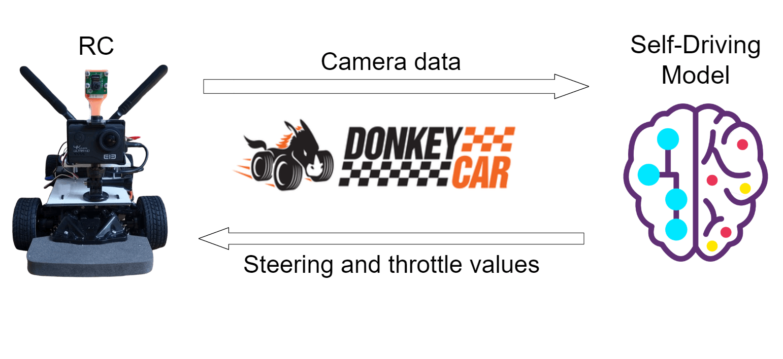 DonkeyCar diagram