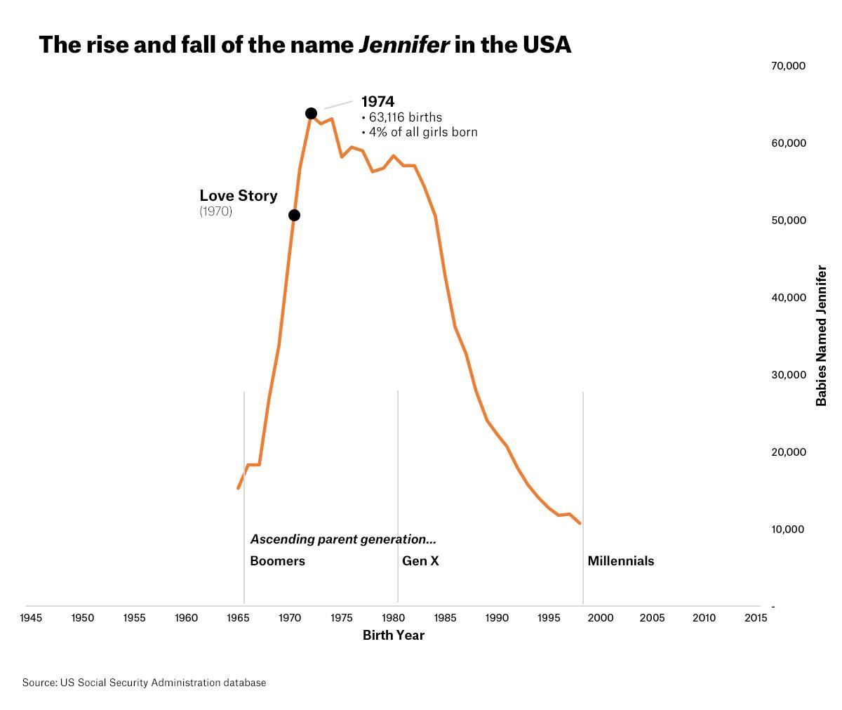 Nomenculture jennifer