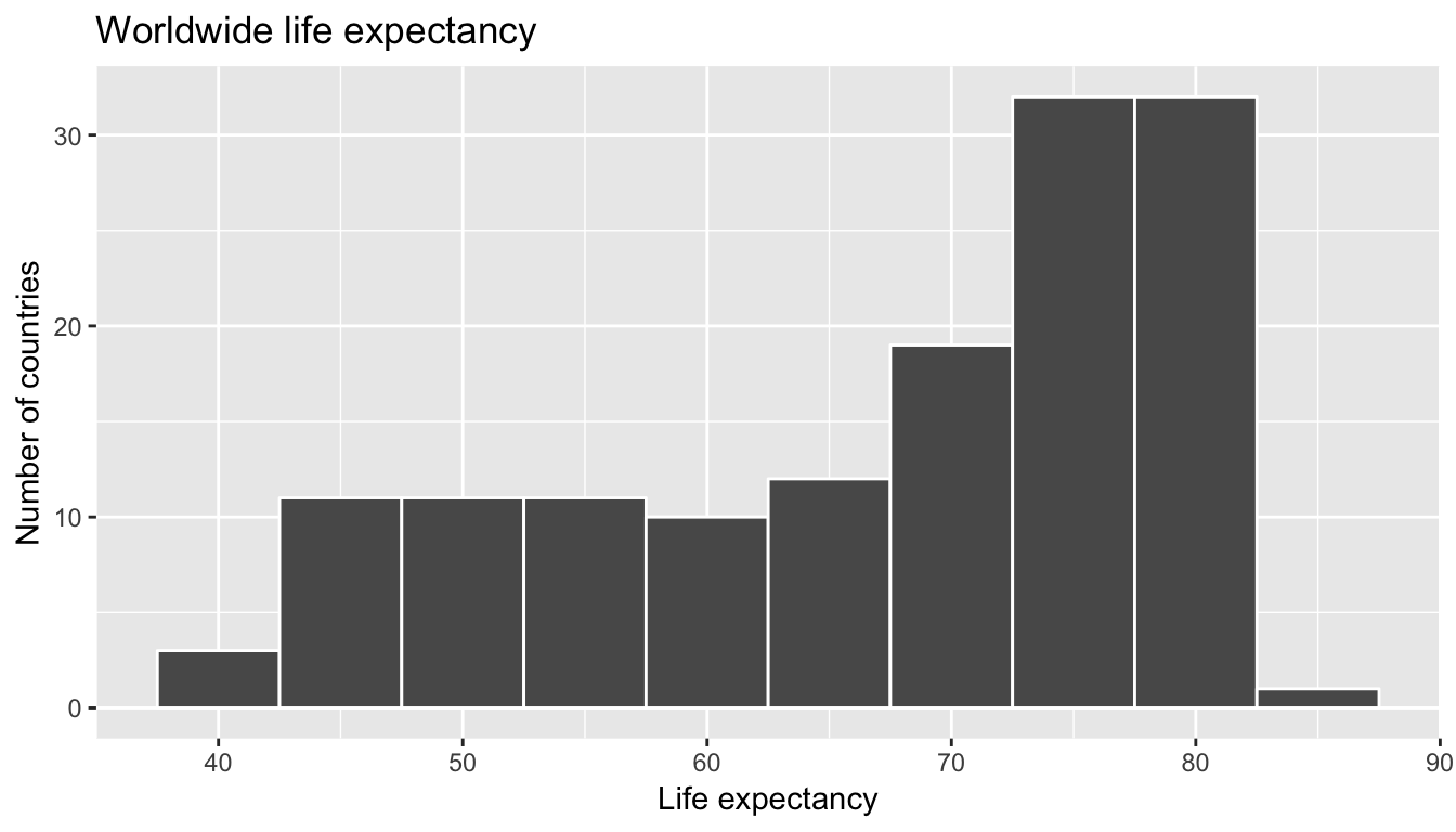 Histogram of Life Expectancy in 2007