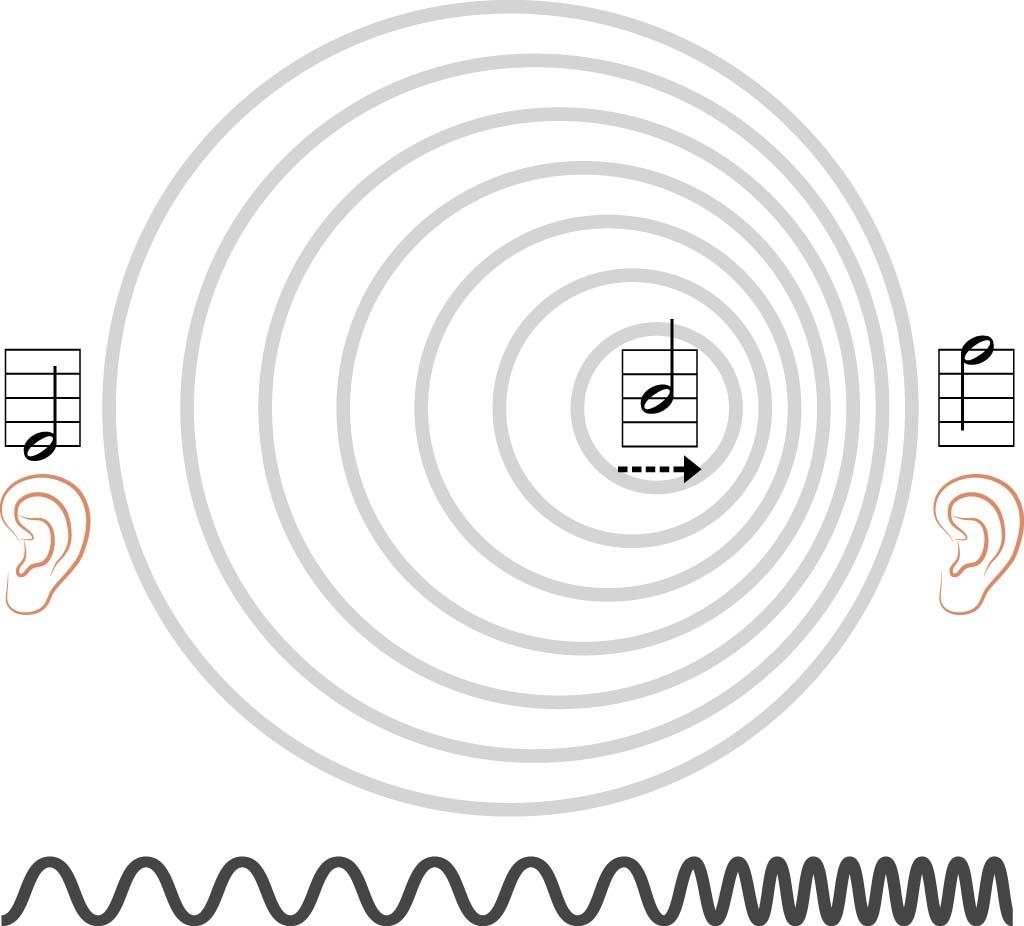 Doppler effect or Doppler shift