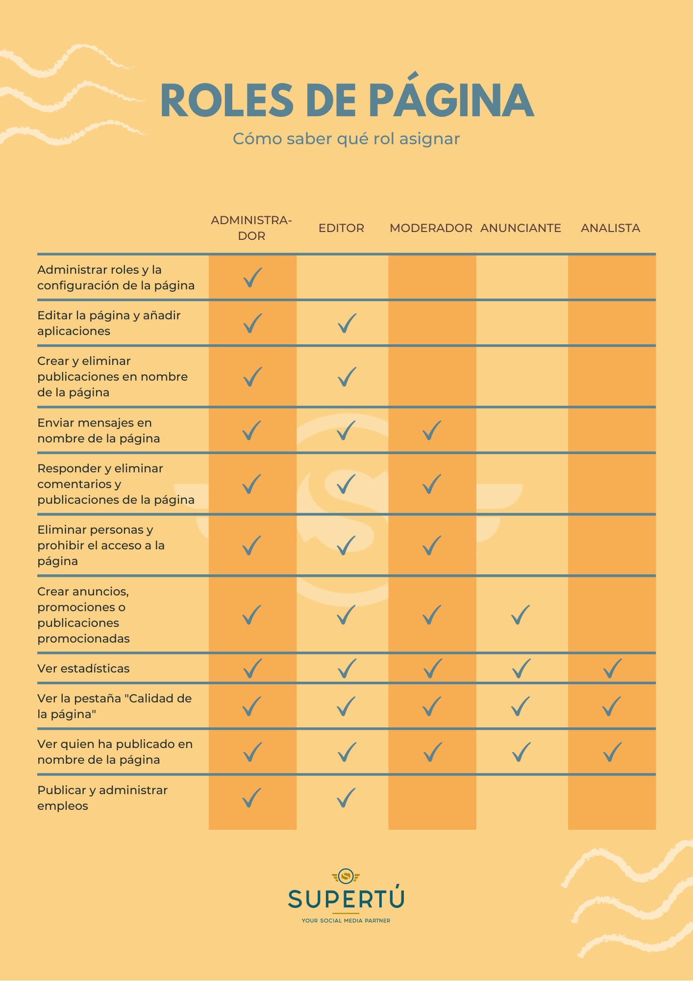 Diferentes tipos de roles de pagina