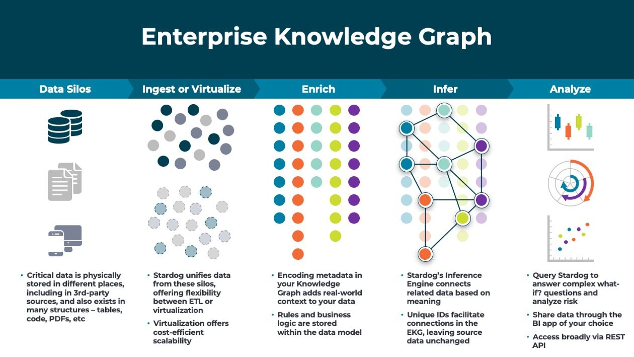 Enterprise Knowledge Graph