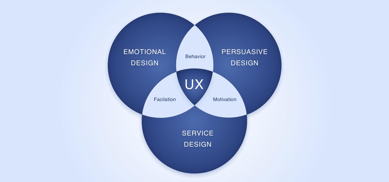 goprotoz-blog UX Persuasive Design