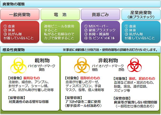 感染性廃棄物について