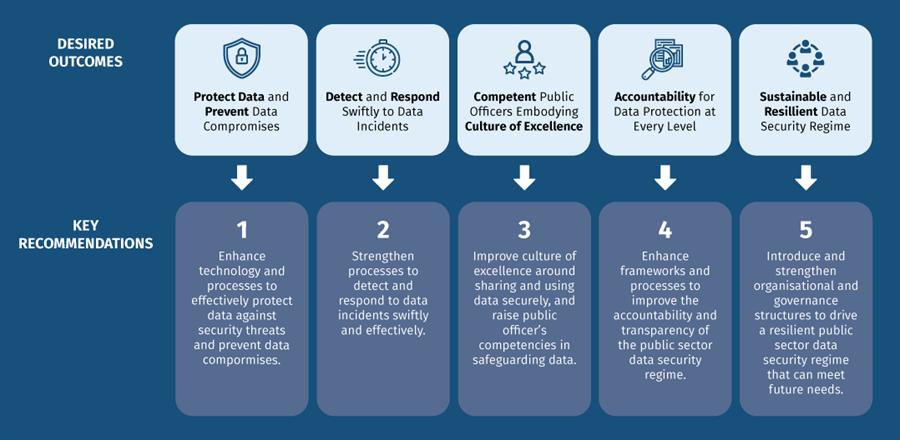 PSDSRC key recommendations