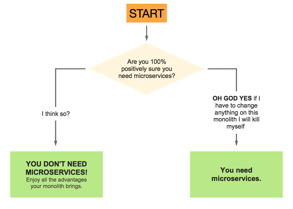 A flowchart for deciding whether you need microservices