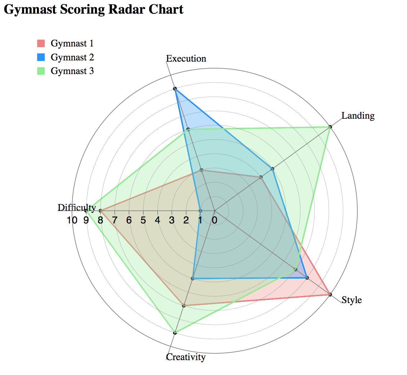 A radar chart comparing scores for different gymnasts