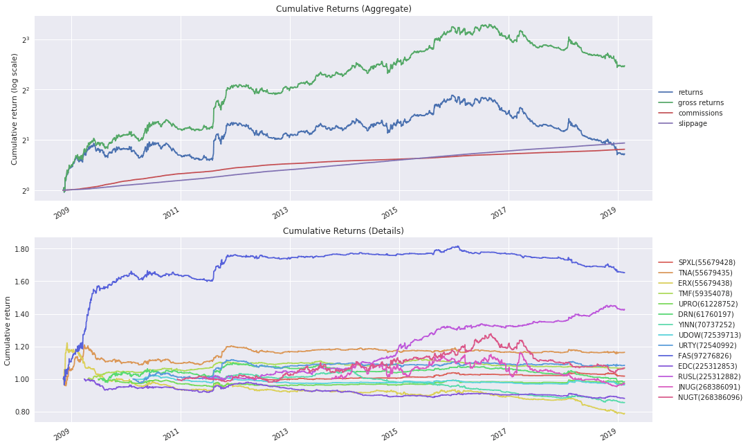 Intraday Momentum with Leveraged ETFs
