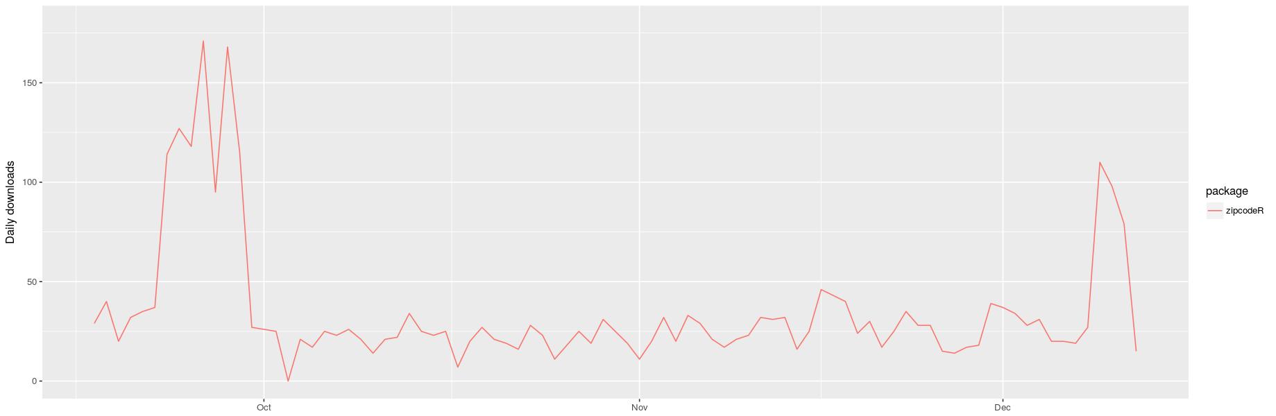 CRAN downloads of {zipcodeR} from Sept. - Dec. 2020