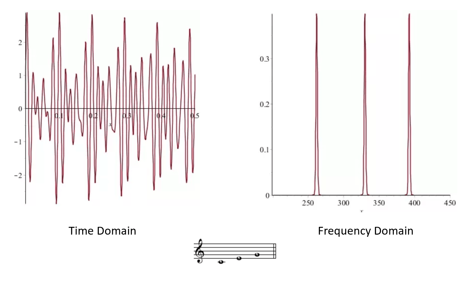 """Left: The air-pressure when playing a """"C Major"""" chord as a function of time. Right: The coefficients of the Fourier transform of the same function, we can see that it is the sum of three freuencies corresponding to the C, E and G notes (261.63, 329.63 and 392 Hertz respectively). Credit: Bjarke Mønsted's Quora answer."""