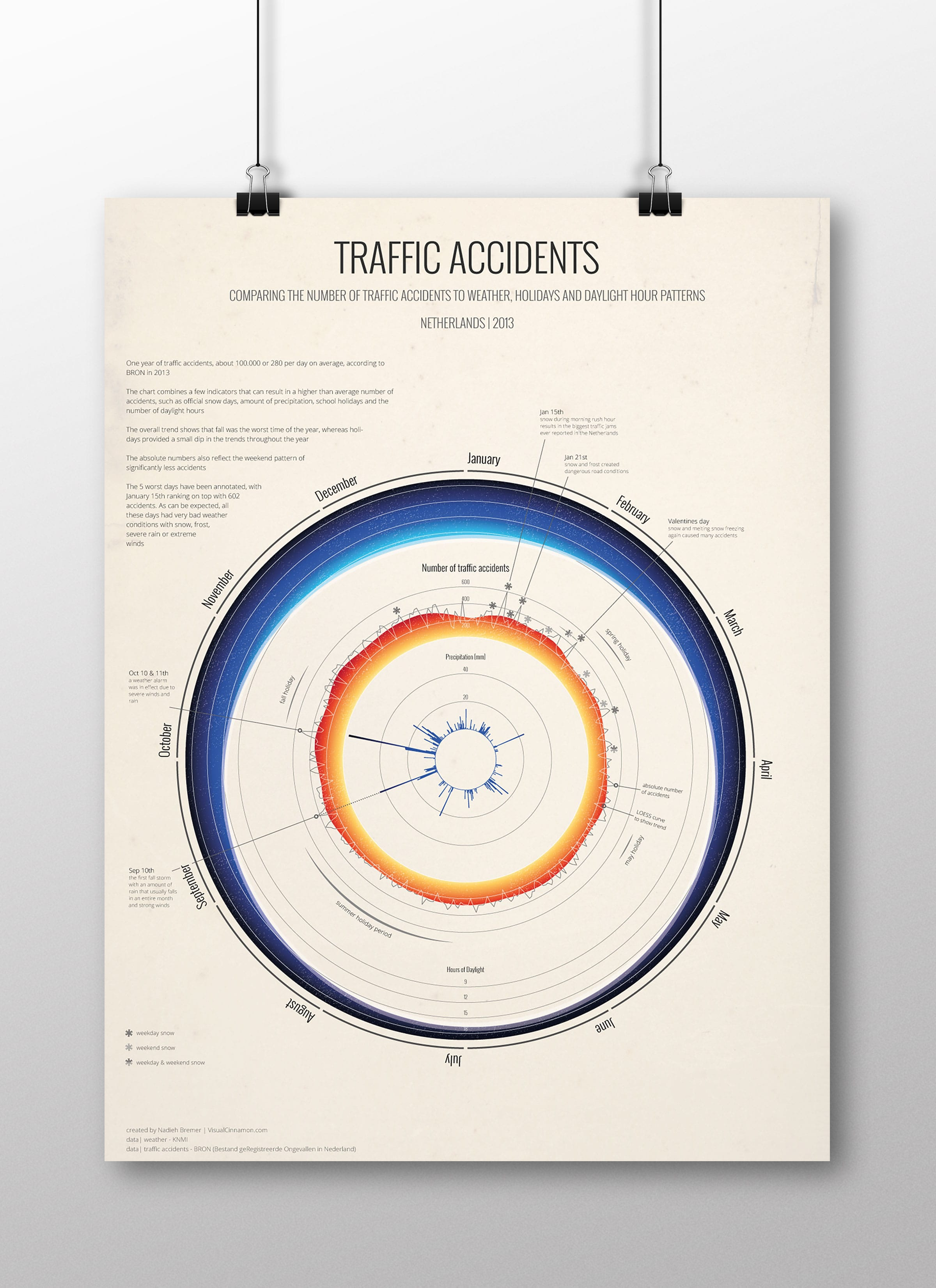 The complete 'Traffic Accidents' poster