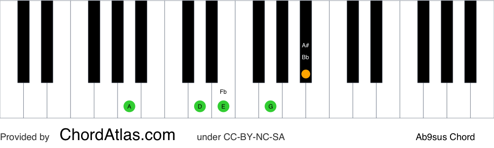 Piano chord chart for the A suspended fourth flat ninth chord (Ab9sus). The notes A, D, E, G and Bb are highlighted.