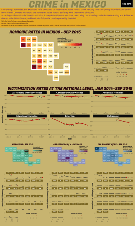 Sep 2015 Infographic of Crime in Mexico