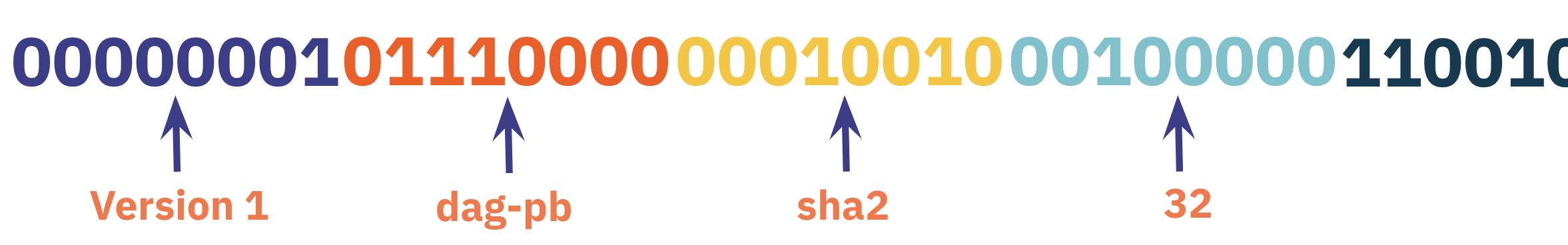 Version Prefix