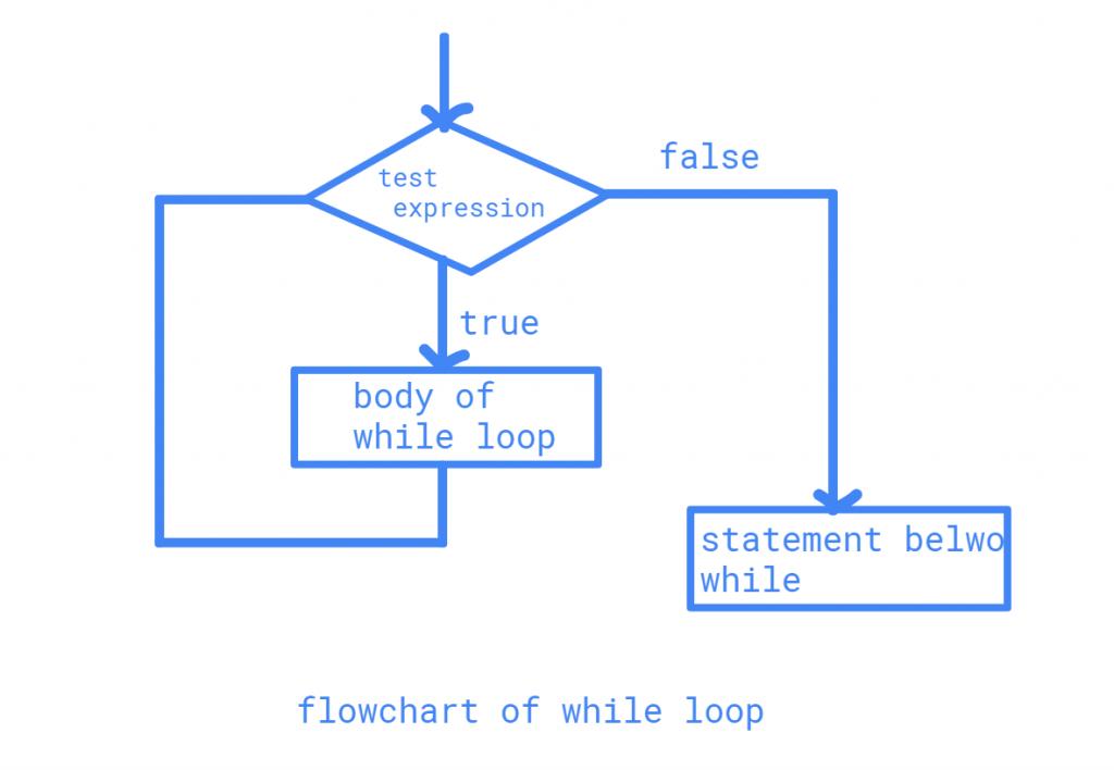 While loop in Java flow chart