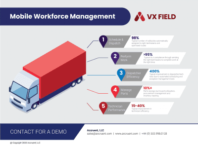 Accruent - Resources - Infographics - Facilities Software Solutions for the Connected Workspace - Hero