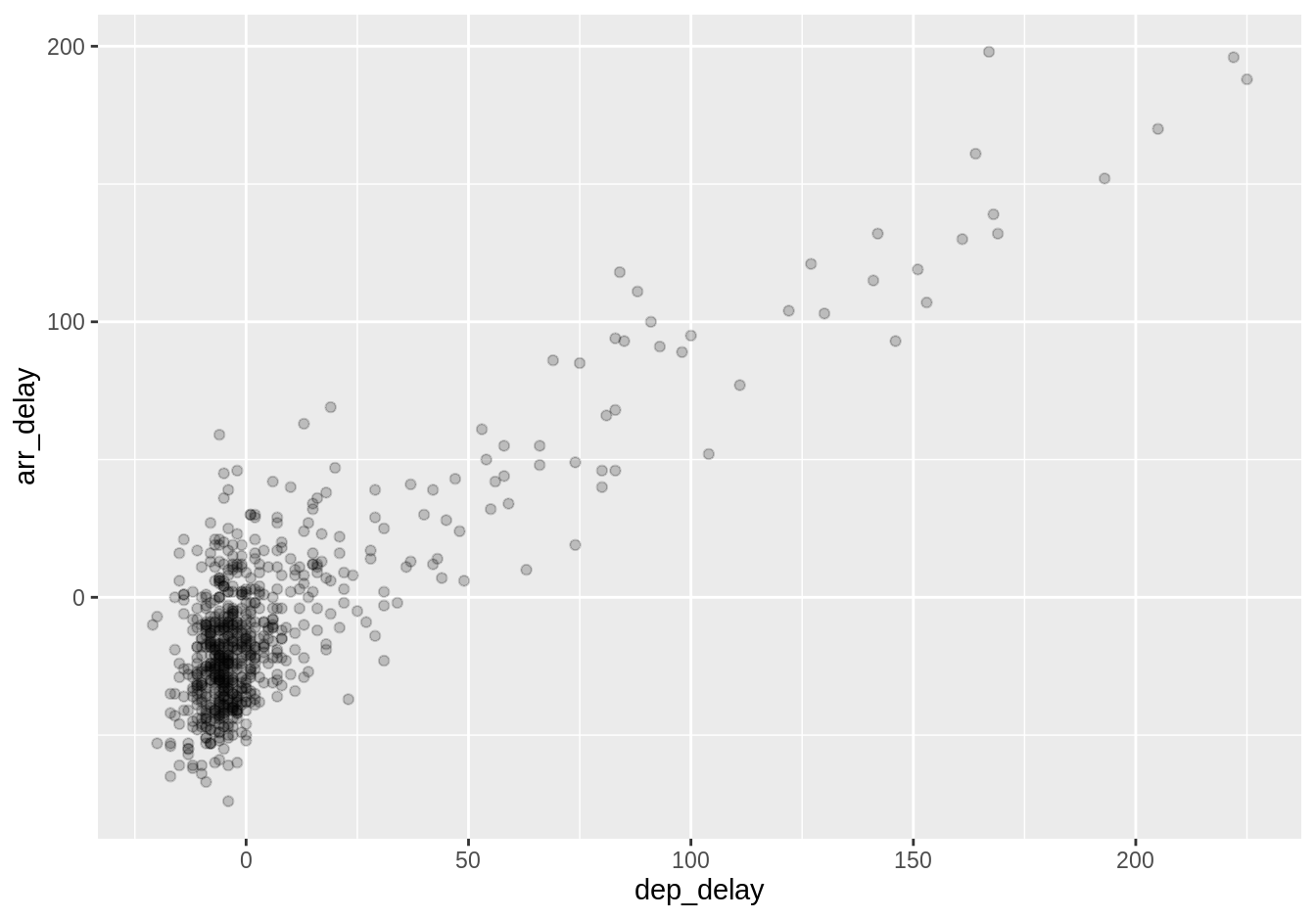 Arrival vs. departure delays scatterplot with alpha = 0.2.
