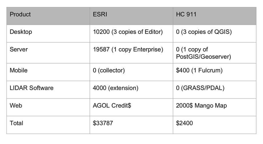 Fulcrum vs. Esri cost