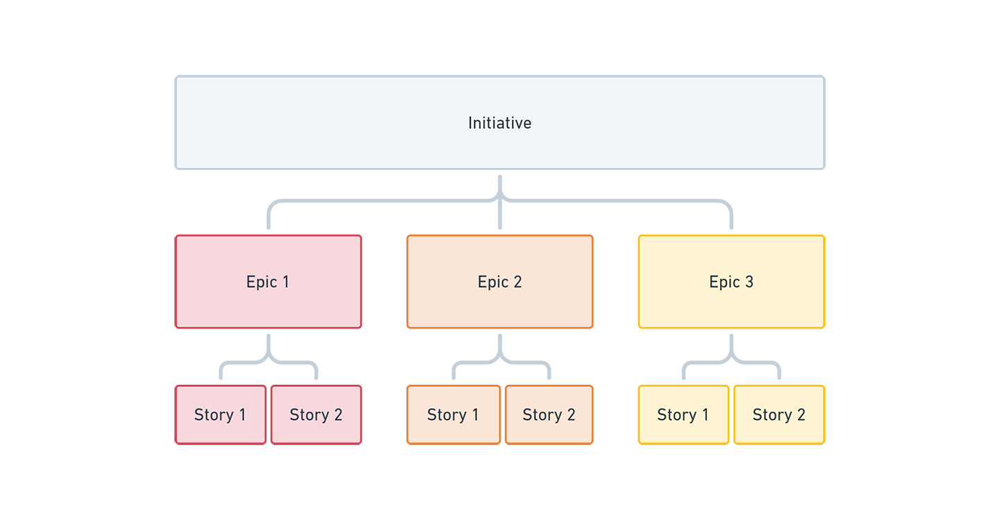 Initiative, epic, user story