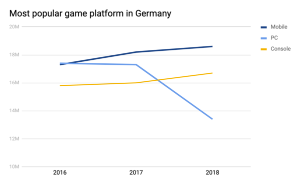 Graph: game platforms in Germany