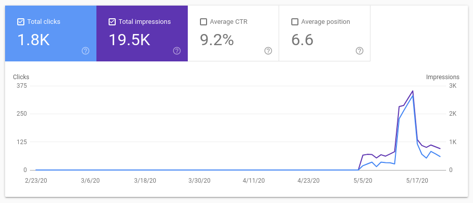 FAQ rich results in Google Search Console
