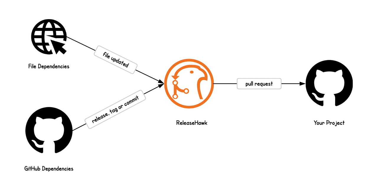 Example ReleaseHawk Pull Request