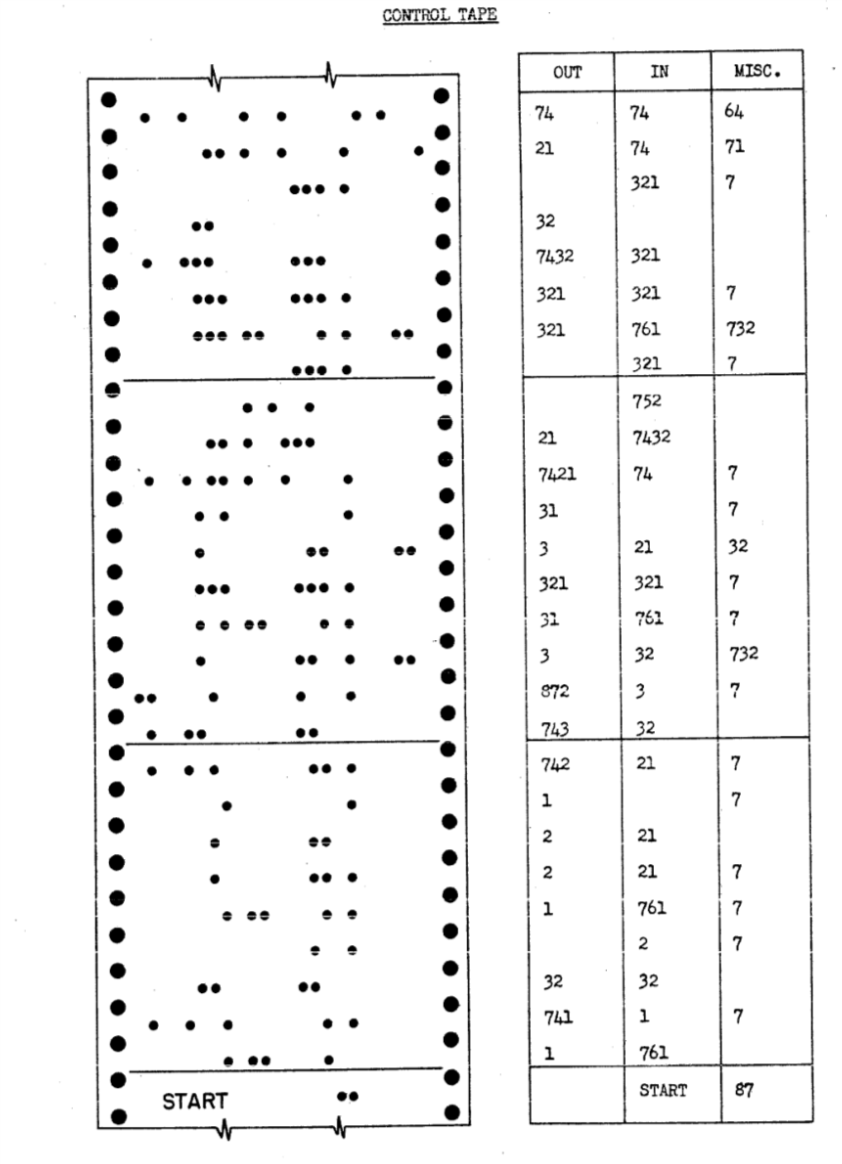 In the Harvard Mark I computer, a program was represented as a list of triples of numbers, which were then encoded by perforating holes in a control card.