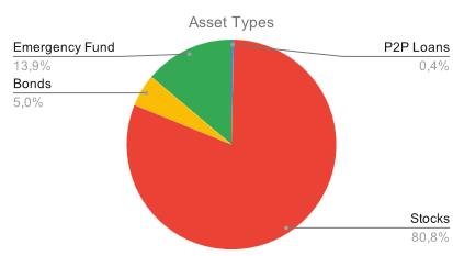 Divisão entre os vários tipos de ativos