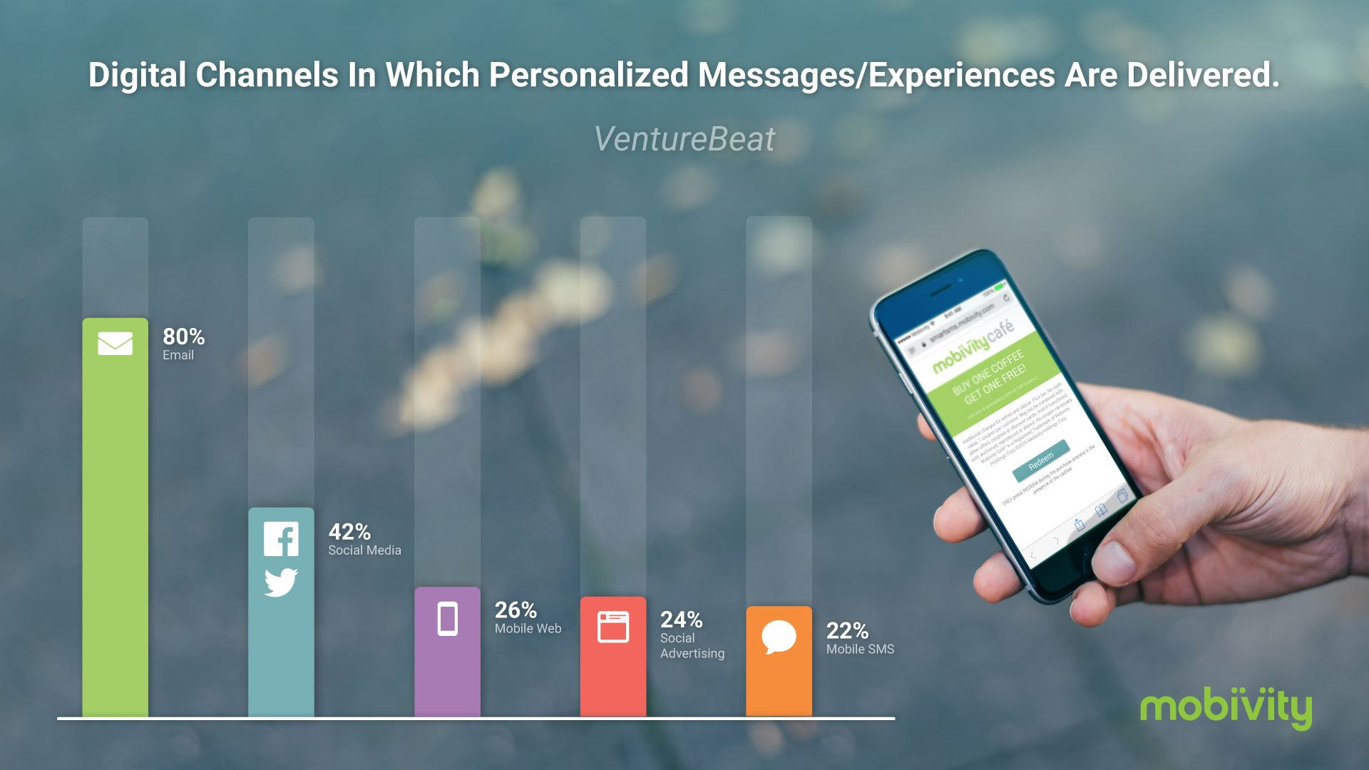 Digital Channels in Which Personalized Messages/Experiences Are Delivered