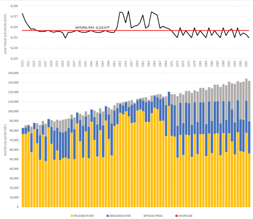 Lake Tahoe elevation and water use over time