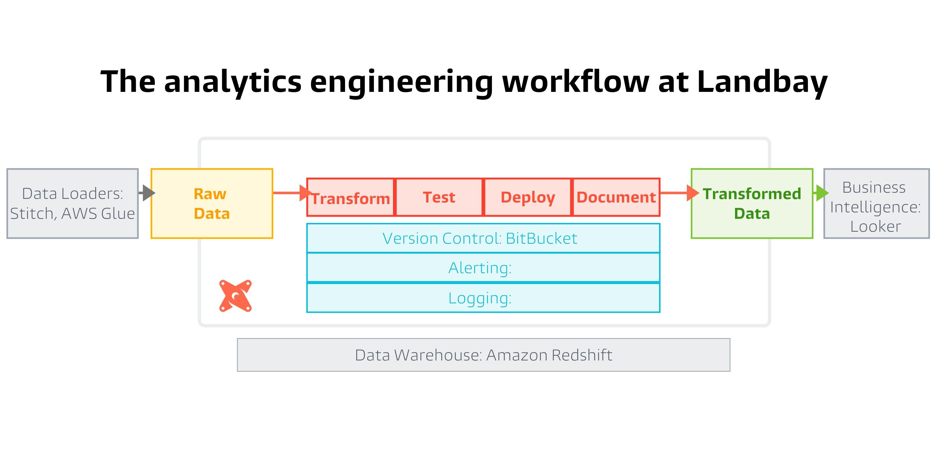 Landbay's Analytics Engieering Workflow