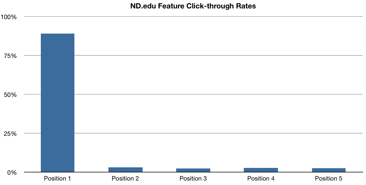 ND.edu Click-through rates