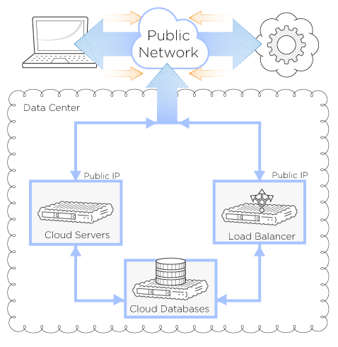 Accessing a Cloud Database
