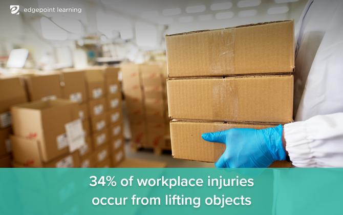34% of workplace injuries occur from lifting objects