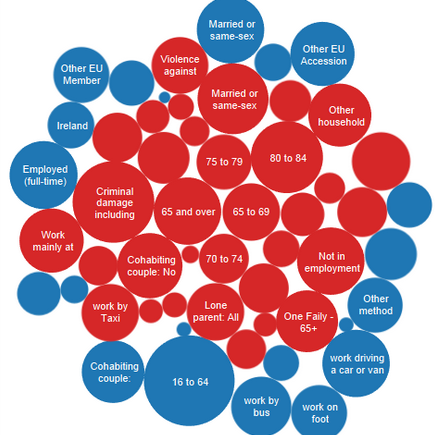 Data visualisation of census data