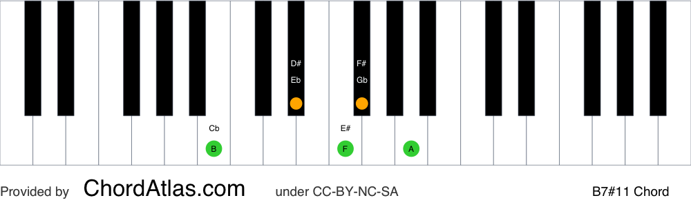 Piano chord chart for the B lydian dominant seventh chord (B7#11). The notes B, D#, F#, A and E# are highlighted.