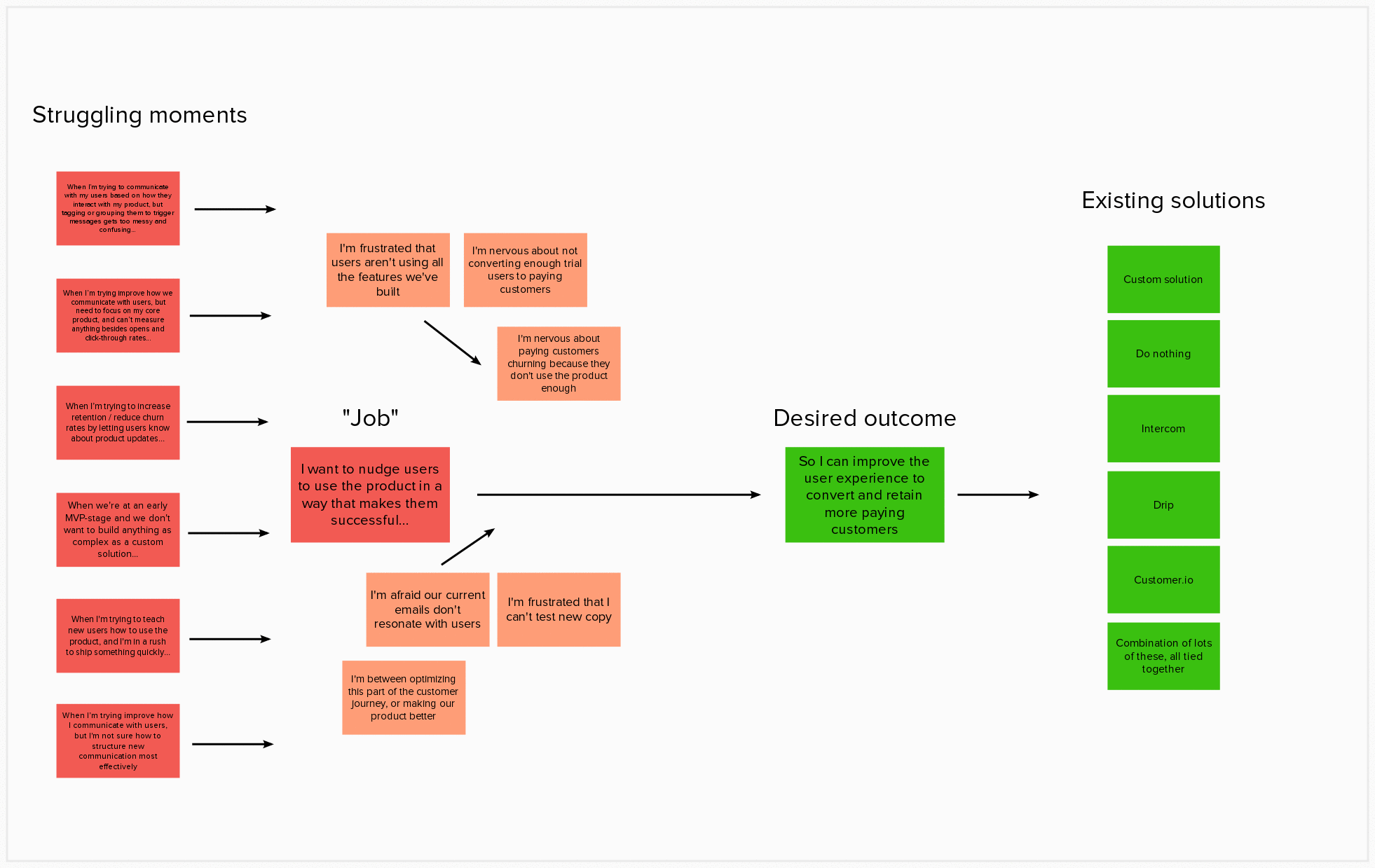 "Red: situations that cause founders pain (""struggling moments""). Orange: motivating factors pushing founders to seek a new solution. Green: desired outcome, and existing solutions for achieving that outcome."
