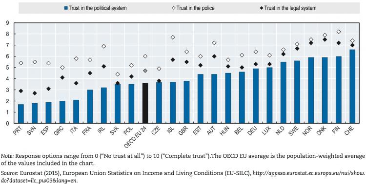 OECD(2015)_TrustInstitutions