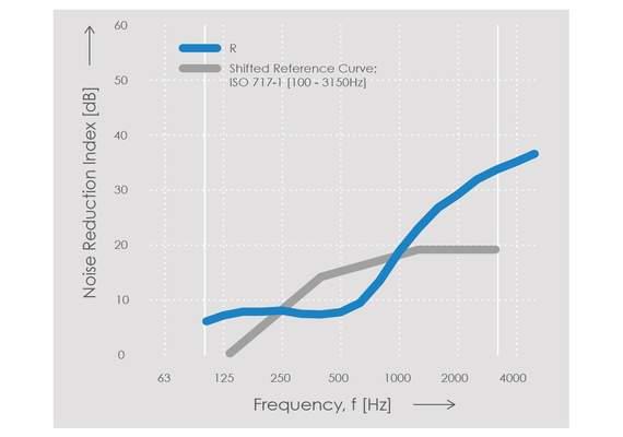 Echo H8 Noise Reduction Chart