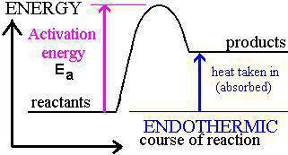 Image result for energy profile diagrams endothermic Image result for energy profile diagrams exothermic