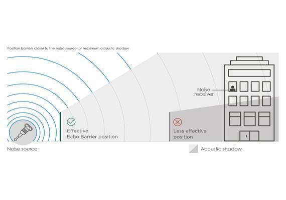 Echo H8 Sound Travel Diagram